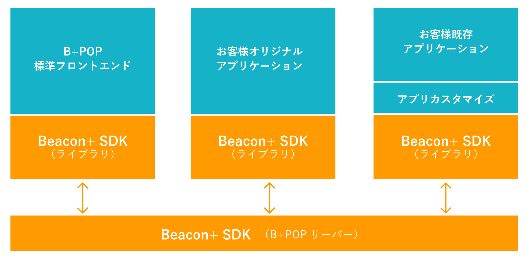 Beacon+ SDK
