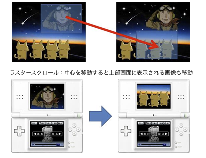 ラスタースクロール:中心を移動すると上部画面に表示される画像も移動